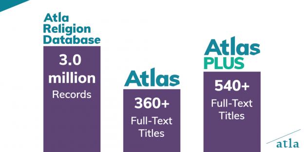 Atla Religion Database Surpasses 3 Million